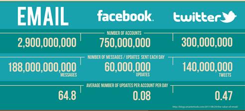 דואר אלקטרוני לעומת פייסבוק וטוויטר