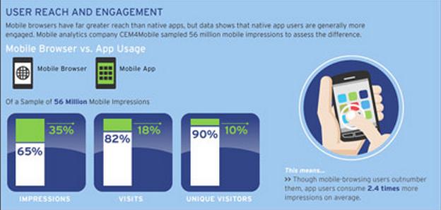 שימוש באתר סלולרי לעומת שימוש באפליקציה סלולרית