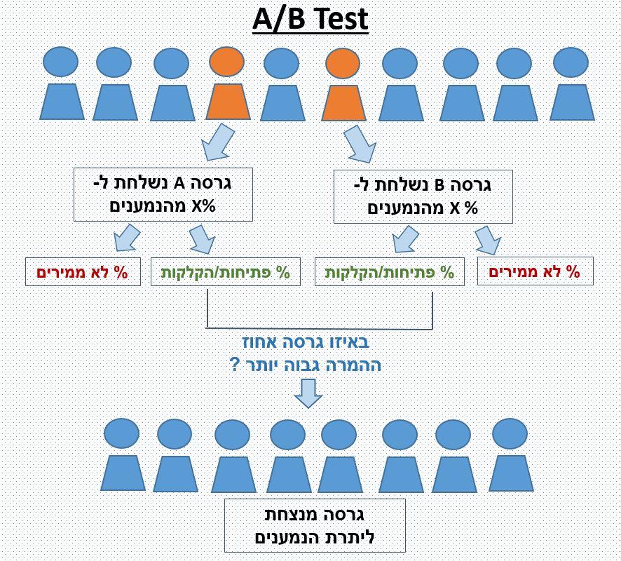 AB TEST flow InfoMail