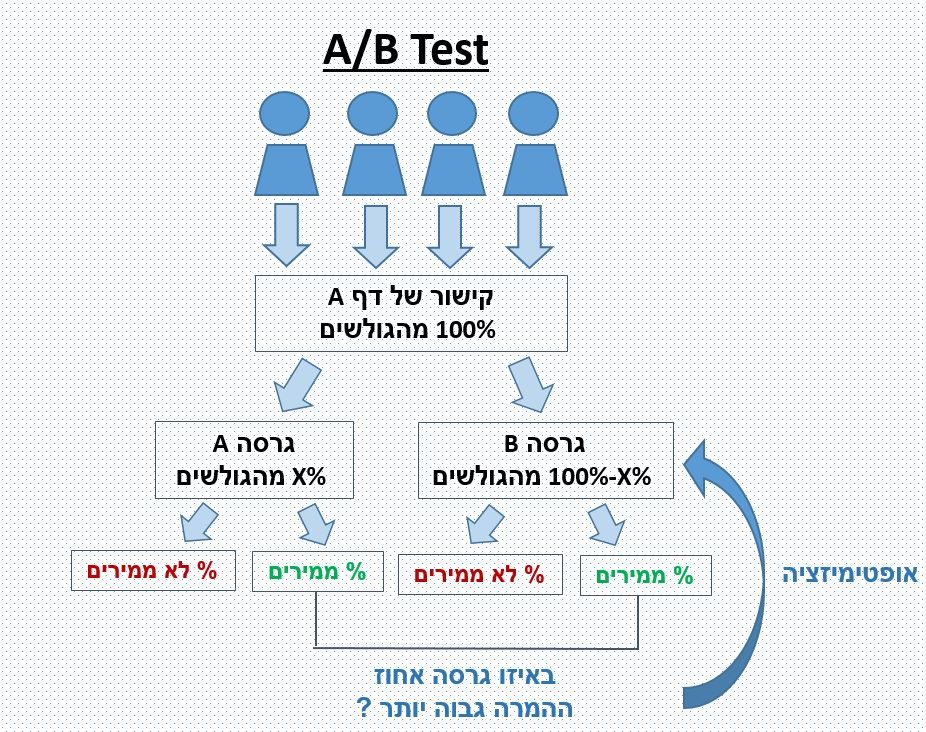 AB TEST flow.1