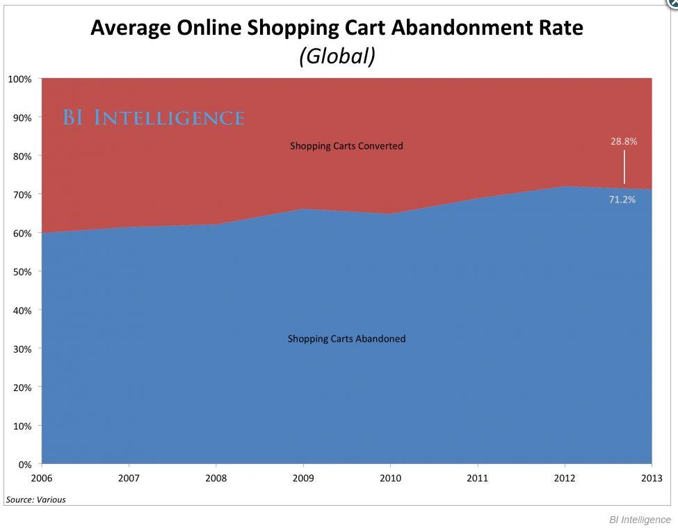 ShopingCardAbandonment