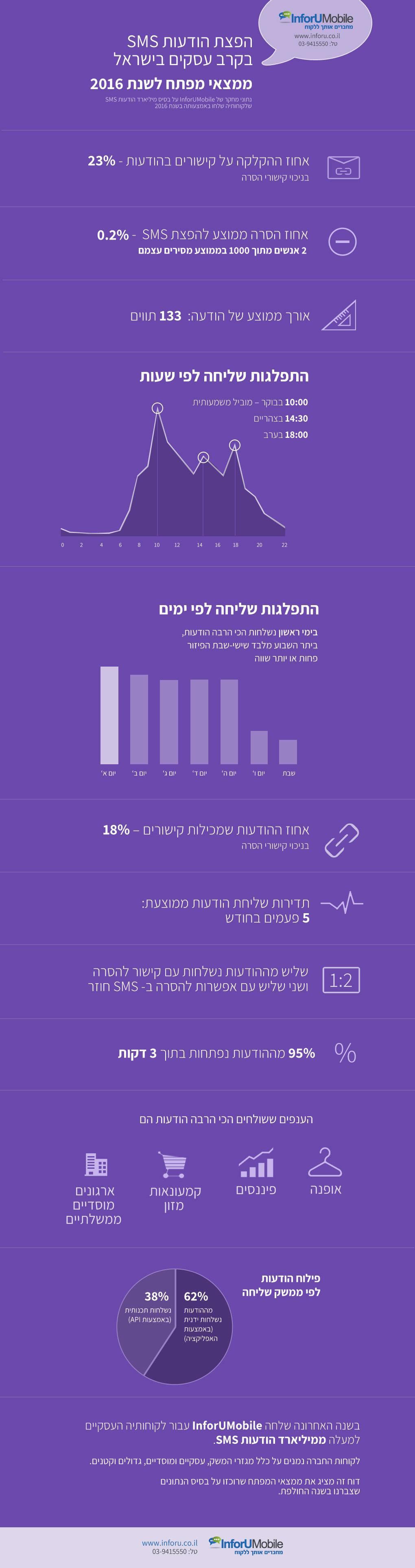 נתוני שליחת SMS - 2016