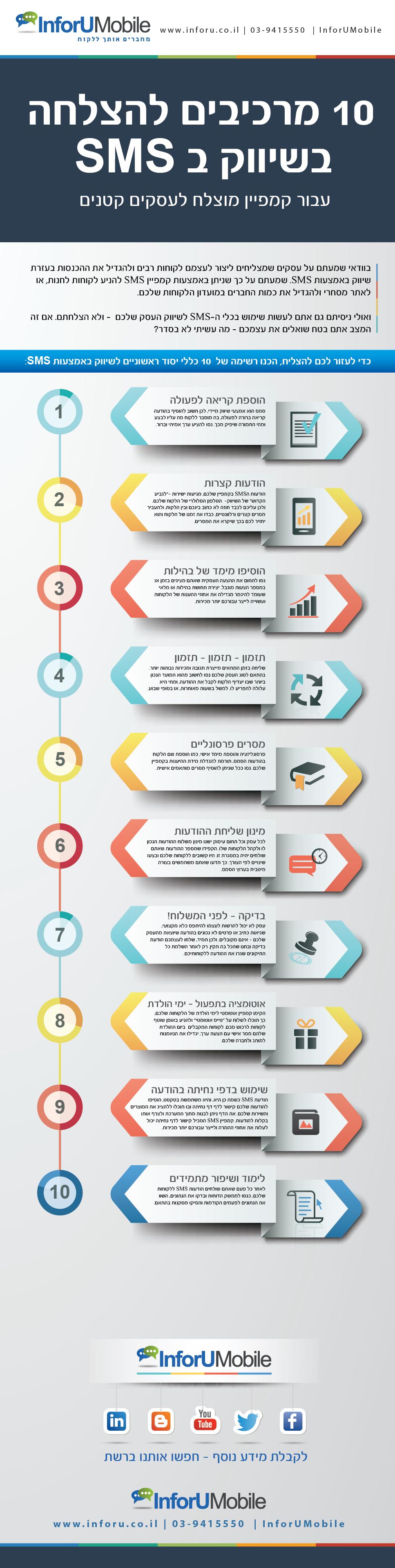 עשרה מרכיבים להצלחה בשיווק בסמס לעסקים קטנים
