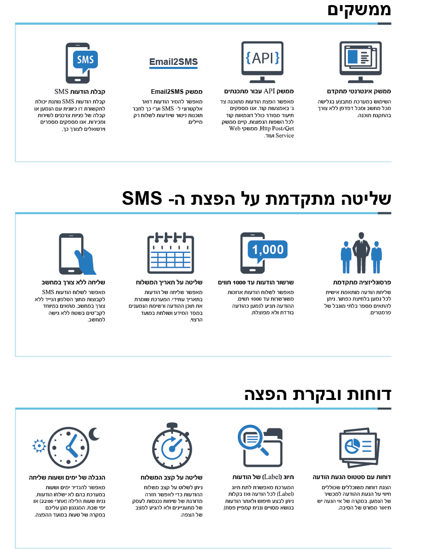 בחירת מערכת למשלח הודעות סמס לעסק שלכם (2)