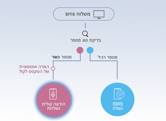 משהו רציני המרה אוטומטית של הודעת SMS להודעה קולית - InforUMobile - מערכת רב BY-38