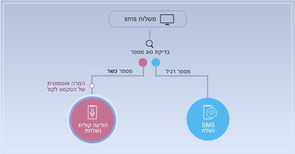 הגדול המרה אוטומטית של הודעת SMS להודעה קולית - InforUMobile - מערכת רב LJ-24